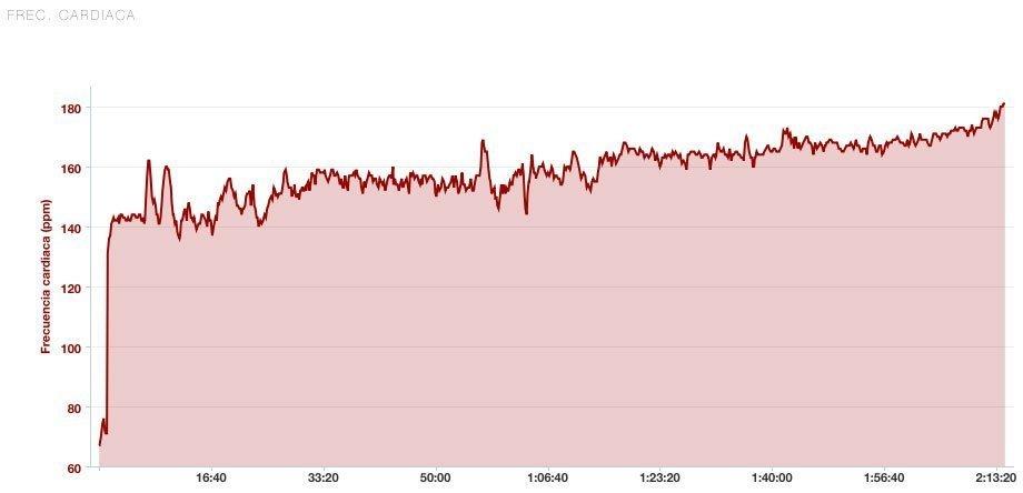 Half Marathon Graph, Mio LINK + Garmin 410