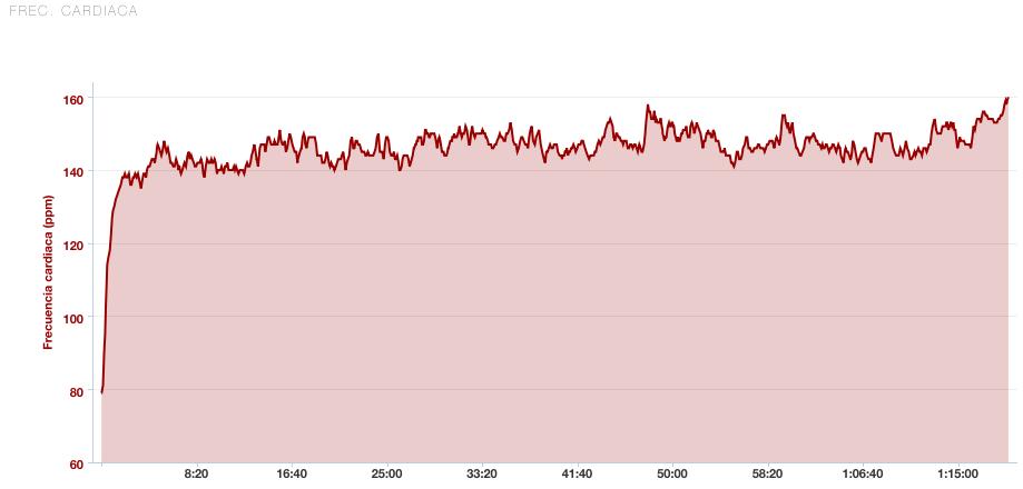 Output 1, Garmin graph