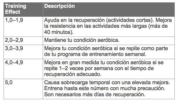 Valores de Training Effect