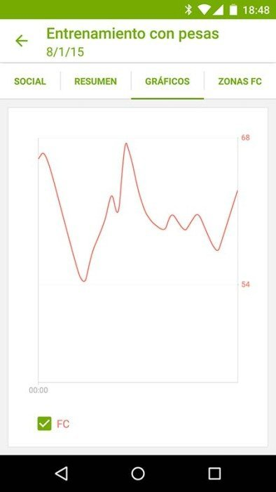 Gráfica de pulso de Endomondo