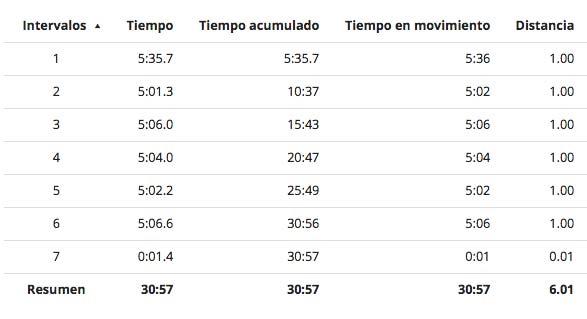 Garmin Fenix 3 indoor race