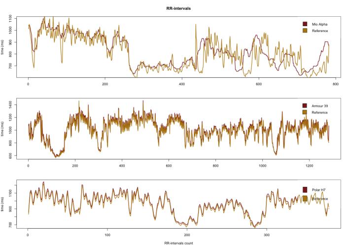 Comparison of RR values