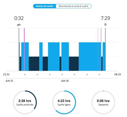 Garmin Connect - Nueva gráfica de sueño