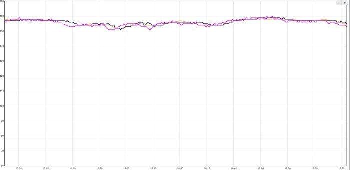 Garmin 225 - Comparative Pulse Chart