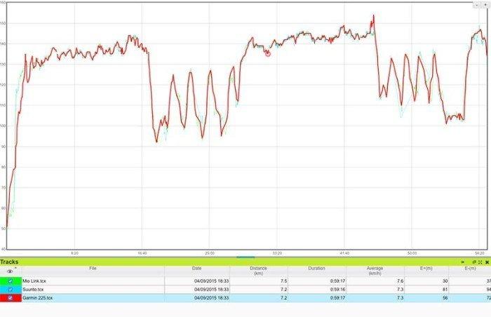 Garmin 225 - Comparativa de pulso