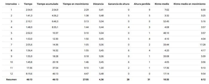 Garmin Forerunner 25 - Vueltas marcadas