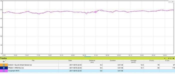 Garmin Vivosmart HR - Pulse Sensor