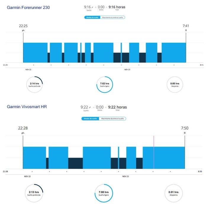 Garmin Vivosmart HR - FR230 Sleep Comparison