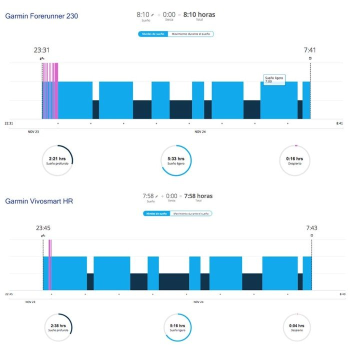 Garmin Vivosmart HR - Comparativa sueño FR230