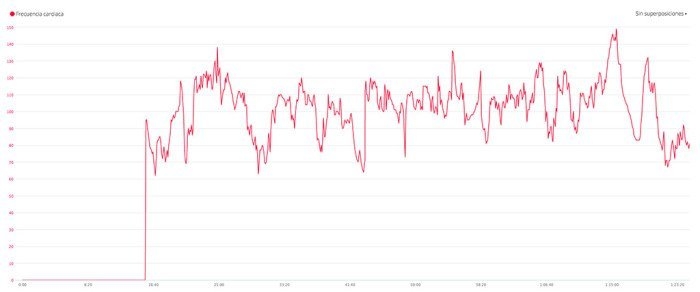 Garmin Vivosmart HR - pulse transmission