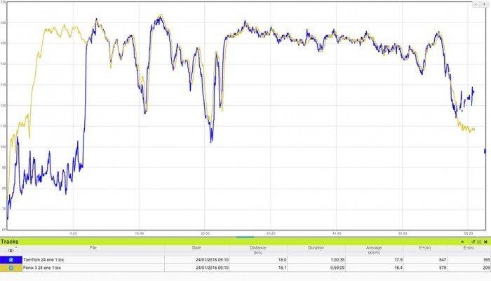 TomTom Runner 2 - Comparativa sensor de pulso óptico