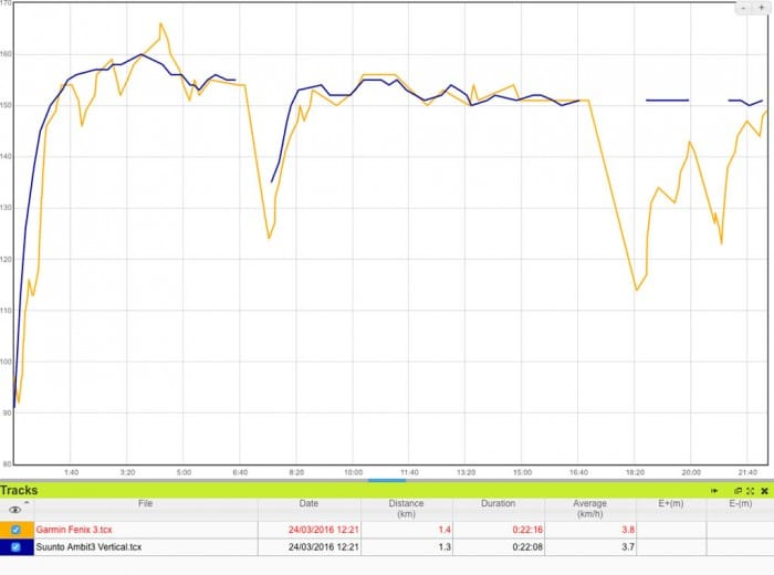 Comparativa frecuencia cardíaca en natación, sensor óptico