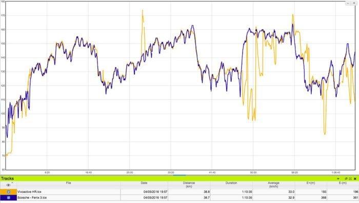 Garmin Vivoactive HR - Comparativa sensores de pulso