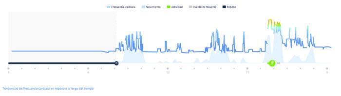 Garmin Vivoactive HR - Synchronized HR Graphics