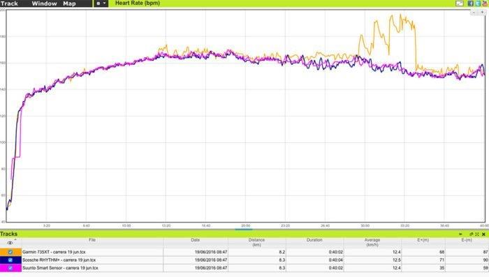 Garmin Forerunner 735XT - Comparativa altitud