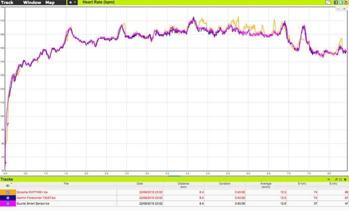 Garmin Forerunner 735XT - Comparativa frecuencia cardíaca