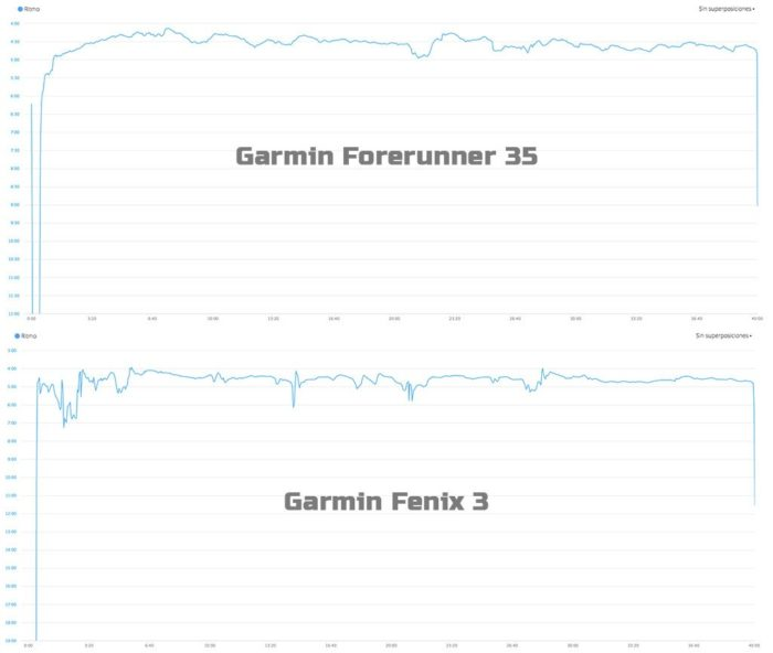Garmin Forerunner 35 - Rhythm Comparison
