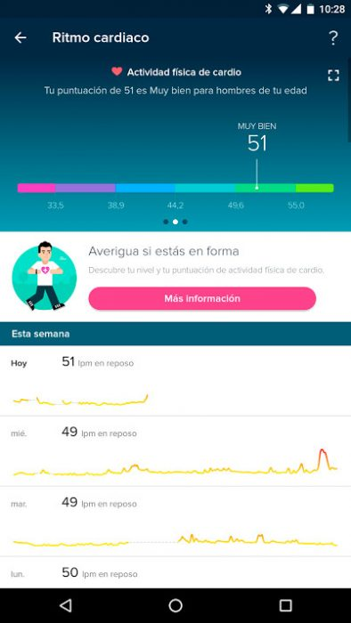 Fitbit Charge 2 - VO2Max