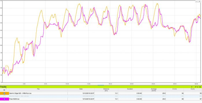 Polar M200 - Comparativa sensor de pulso