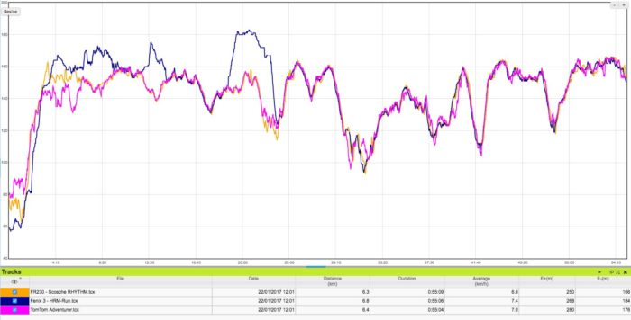 TomTom Runner 3 - Comparativa sensor de pulso