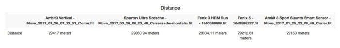 Garmin Fenix 5 - GPS