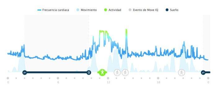 Garmin Vivosmart 3 - Seguimiento FC 24h