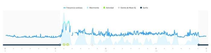 Garmin FR935 - Gráfica frecuencia cardíaca 24/7