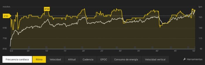 Suunto Spartan Trainer - Pulse sensor comparison