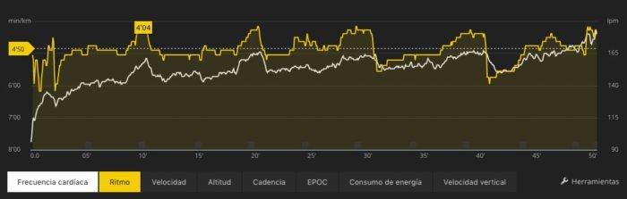 Suunto Spartan Trainer - Comparativa sensor de pulso