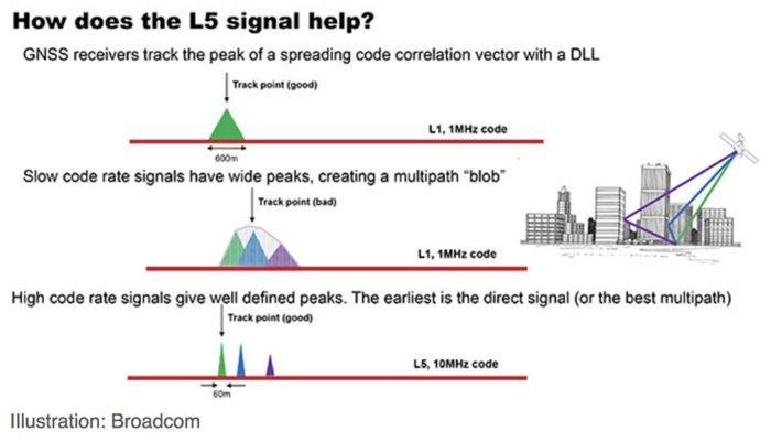 Señal L1-L5