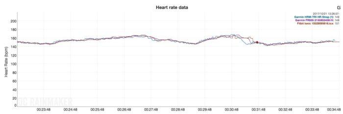 Fitbit Ionic - Optical pulse sensor comparison