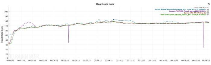 Polar OH1+ | Análisis completo del sensor de pulso óptico independiente 10