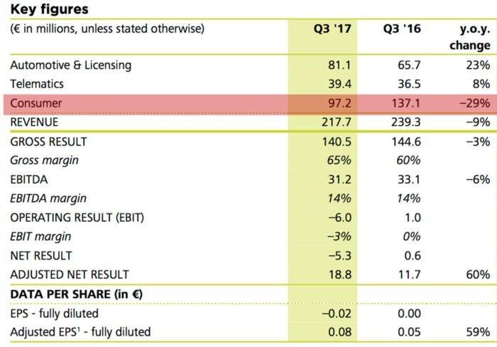 TomTom Q3 Sales