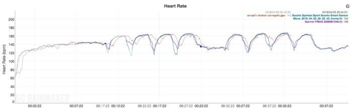 Garmin Forerunner 645 Music - Pulse Sensor Comparison