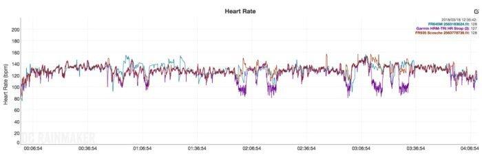 Garmin Forerunner 645 Music - Comparativa sensor de pulso