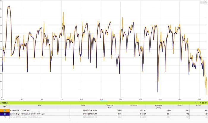 Amazfit Stratos - Track GPS