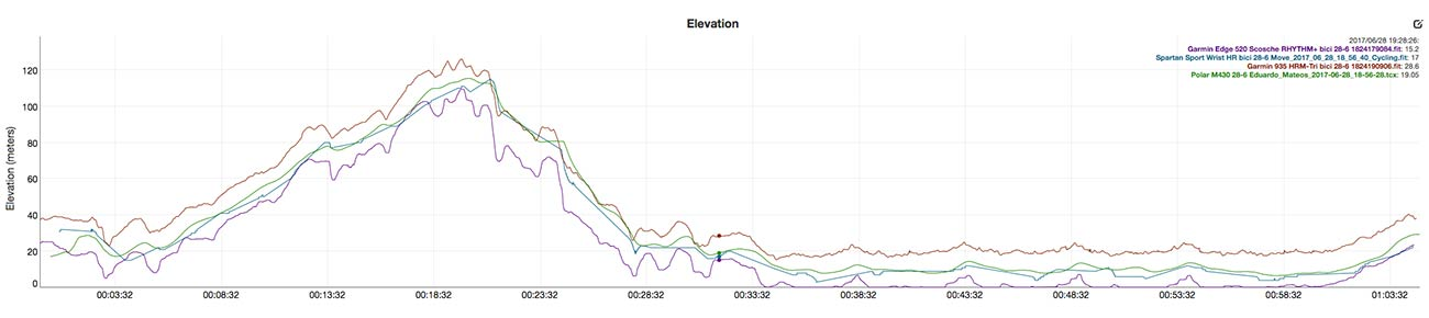 Elevation chart comparison