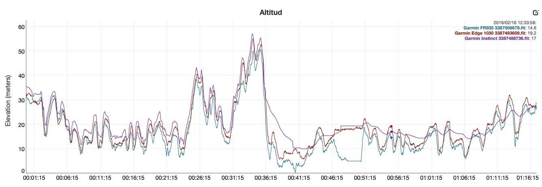 Garmin Instinct - Altimeter