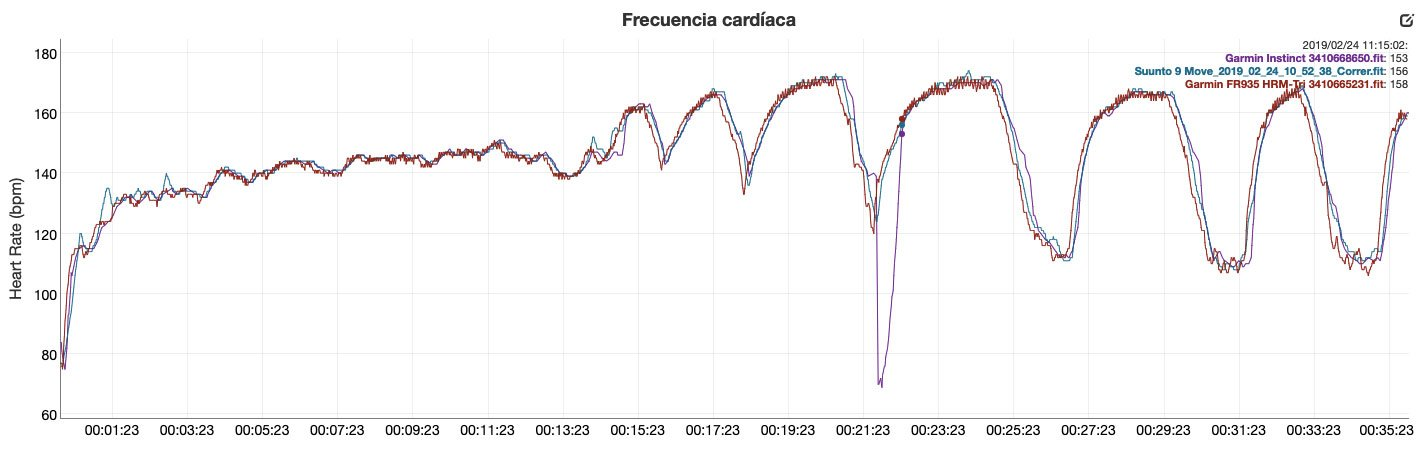 Garmin Instinct - Wrist Heart Rate Monitor