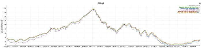Garmin Edge 530 - Garmin Edge 830 - Altitude