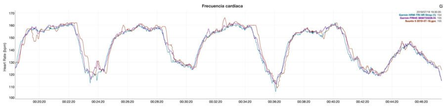Garmin Forerunner 945 - Optical Heart Rate Comparison