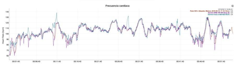 Garmin Fenix 6 - Sensor óptico comparativa