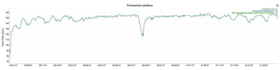 Garmin Forerunner 45 - Sensor óptico comparativa