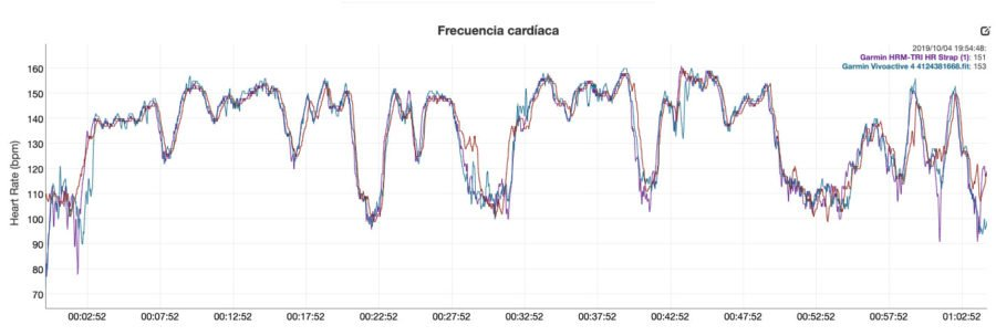 Garmin Vivoactive 4 - Sensor óptico comparativa