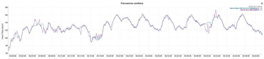 Garmin Venu, COROS APEX Pro - Sensor de pulso óptico