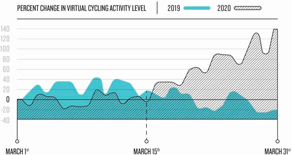 Ciclismo virtual coronavirus