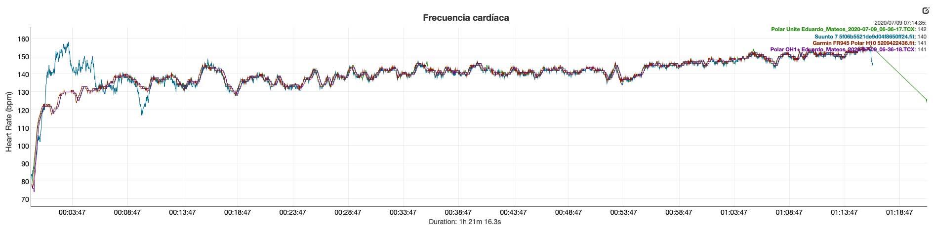Polar Unite - Comparativa frecuencia cardíaca
