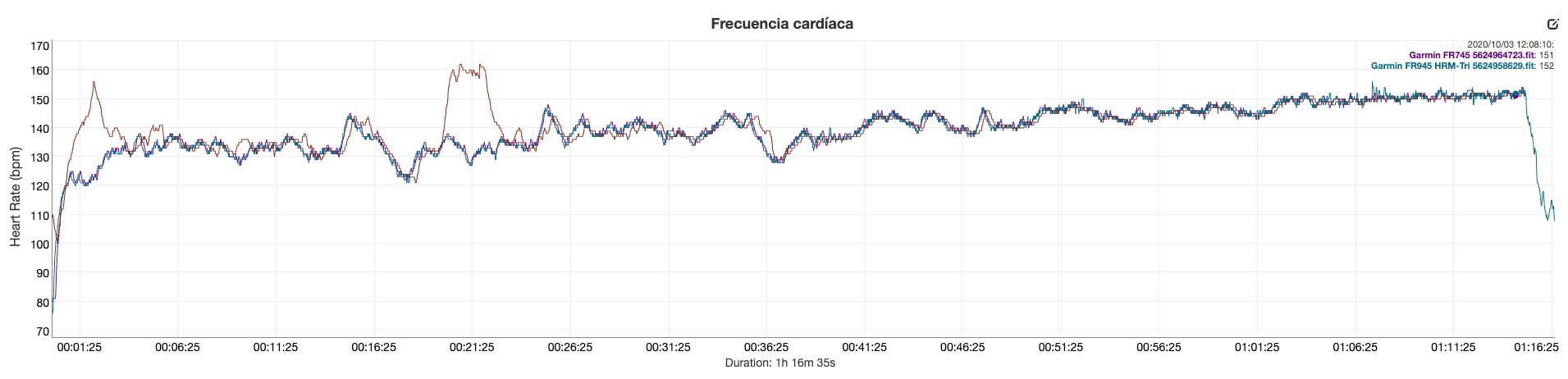 Comparison of optical pulse sensor FR745