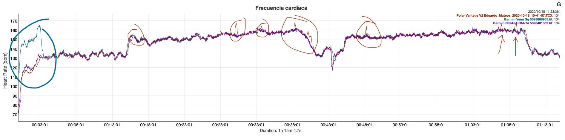Comparativa sensor de pulso óptico Venu Sq Vantage V2