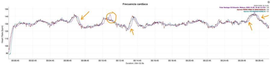 Comparativa sensor pulso - Polar Vantage V2 - Garmin FR745